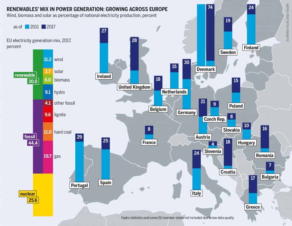 Inforgraphic of renewable energy rates in various European countries