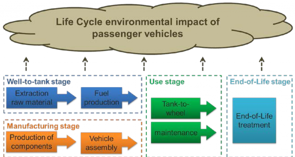 Infographic detailing the life cycle of vehicles